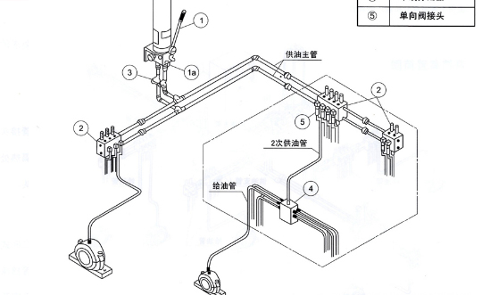 西安双线式集中润滑系统介绍