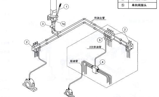 双线式集中润滑系统介绍