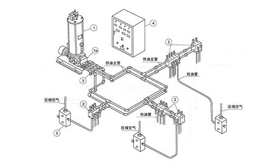 西安喷射式润滑系统介绍