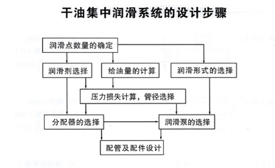 西安干油集中润滑系统设计步骤